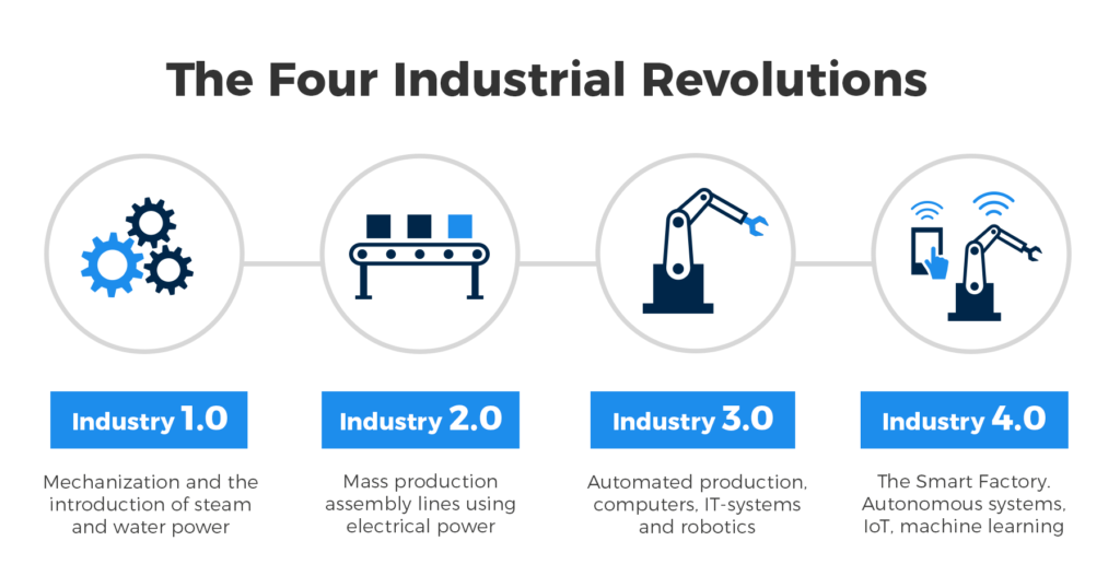 Image result for industry 4.0