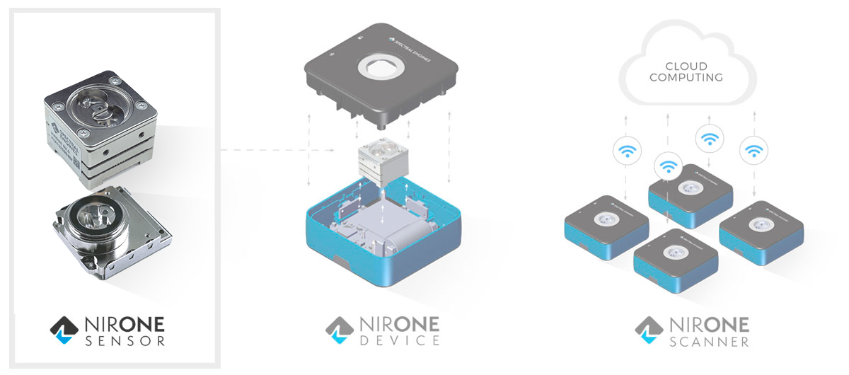 NIRONE Products - NIRONE Sensors