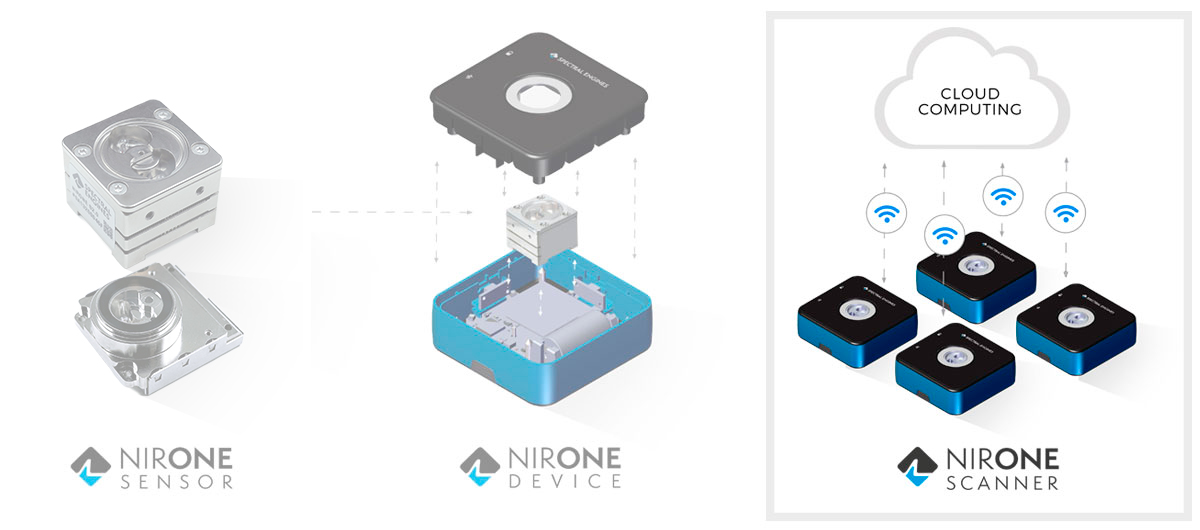 NIRONE Products - Scanner