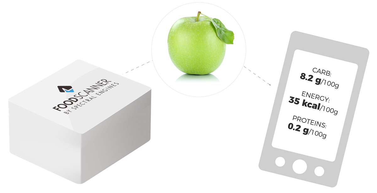 Spectral Engines Foodscanner with apple